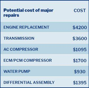 Example of costly car repair costs